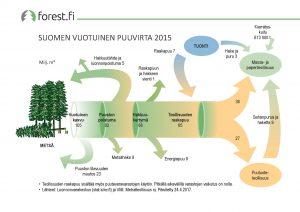 ff_graafi_2017_003_Suomen_vuotuinen_puuvirta