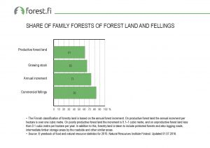 ff_graafi_2017_020_Share_of_Family_Forests_of_Forest_Land_and_Fellings