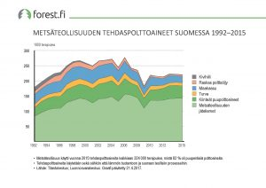 ff_graafi_2017_038_Metsateollisuuden_tehdaspolttoaineet_Suomessa_1992_2015