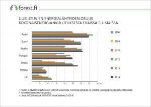 ff_graafi_2017_040_Uusiutuvien_energialahteiden_osuus_kokonaisenergiankulutuksesta_eraissa_EU_maissa