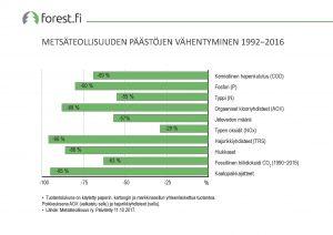ff_graafi_2017_043_Metsateollisuuden_paastojen_vahentyminen_1992_2016