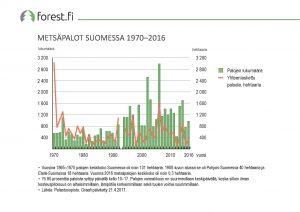 ff_graafi_2017_050_Metsapalot_Suomessa_1970_2016