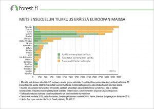 ff_graafi_2017_055_Metsiensuojelun_tiukkuus_eräissä_Euroopan_maissa