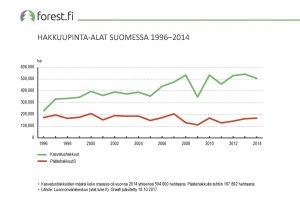 ff_graafi_2017_096_Hakkuupinta-alat_Suomessa_1996_2014