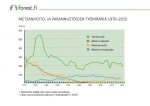 ff_graafi_2017_23_Metsanhoito-_ja_parannustoiden_tyomaaria_1970_2015
