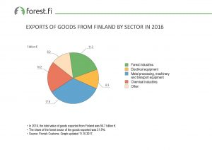 ff_Graph_2017_074_Exports_of_Goods_from_Finland_by_Sector_in_2016