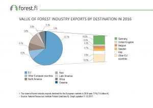 ff_Graph_2017_076_Value_of_Forest_Industry_Exports_by_Destination_in_2016